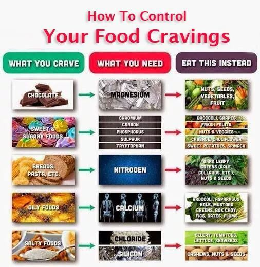 How To Control Your Food Cravings.